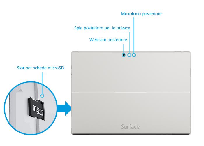 Caratteristiche hardware di Surface Pro 3