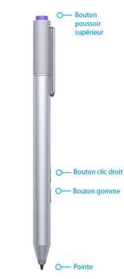 Boutons et pointe du stylet