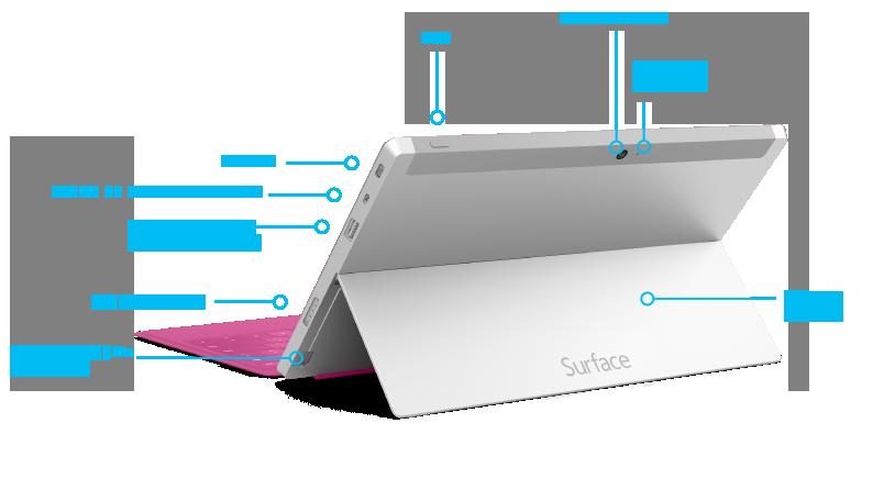 Características de Surface 2